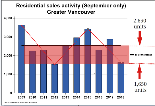 September Metro Vancouver Home Sales